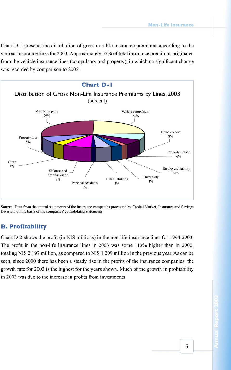 Chart D-1 Distribution of Gross Non-Life Insurance Premiums by Lines, 2003 (percent) Vehicle property 29% Vehicle compulsory 24% Property loss 8% Home owners 8% Property - other 6% Other 4% Sickness