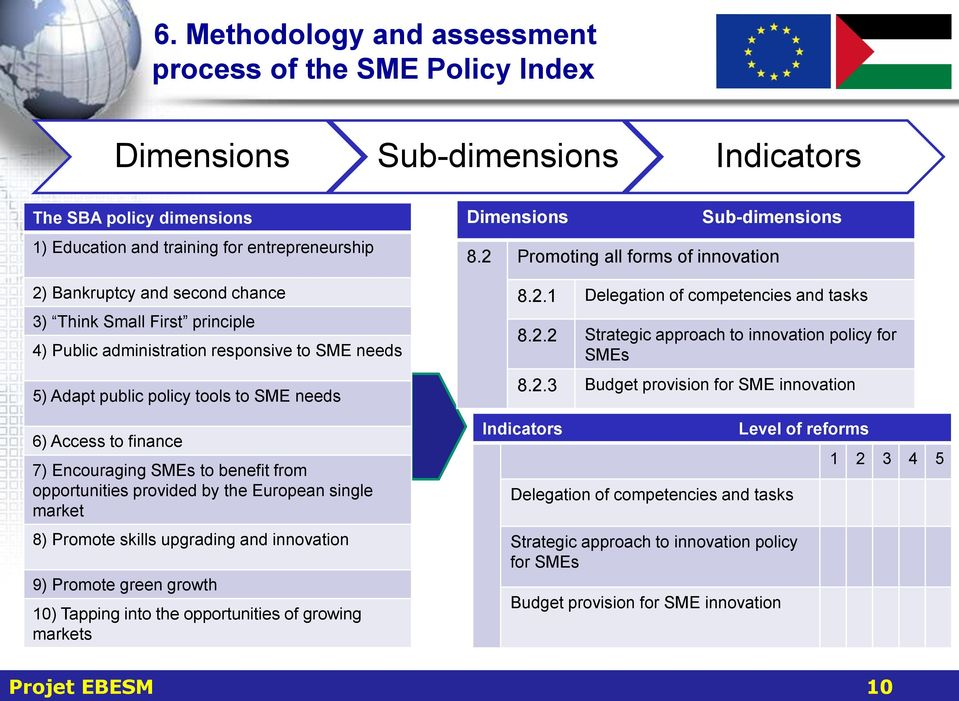 provided by the European single market 8) Promote skills upgrading and innovation 9) Promote green growth 10) Tapping into the opportunities of growing markets Dimensions Sub-dimensions 8.