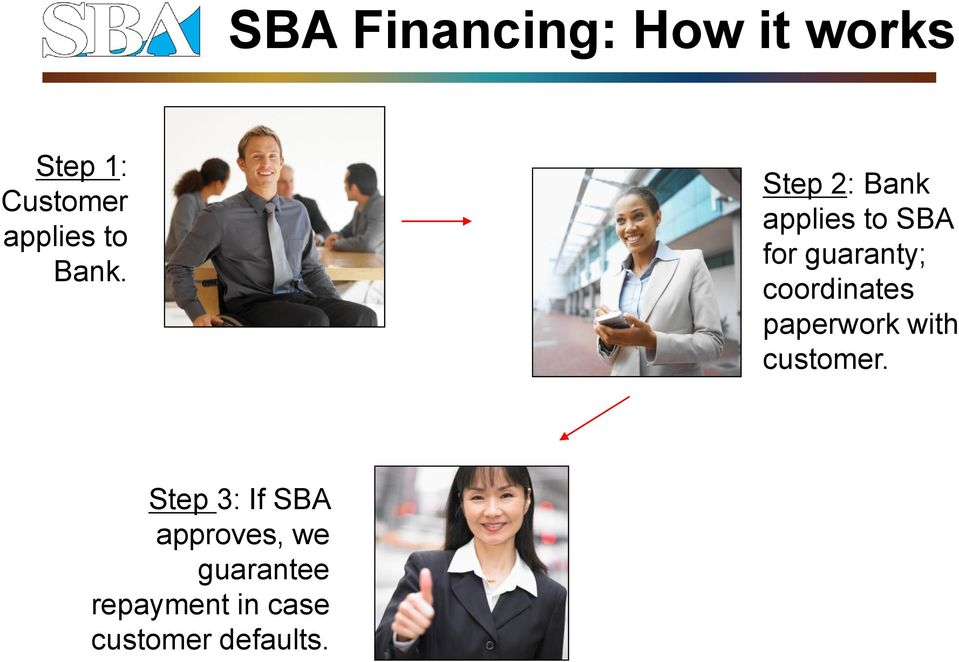 Step 2: Bank applies to SBA for guaranty; coordinates