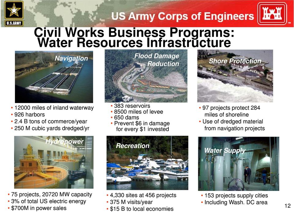 protect 284 miles of shoreline Use of dredged material from navigation projects Hydropower Recreation Water Supply 75 projects, 20720 MW capacity 3% of total