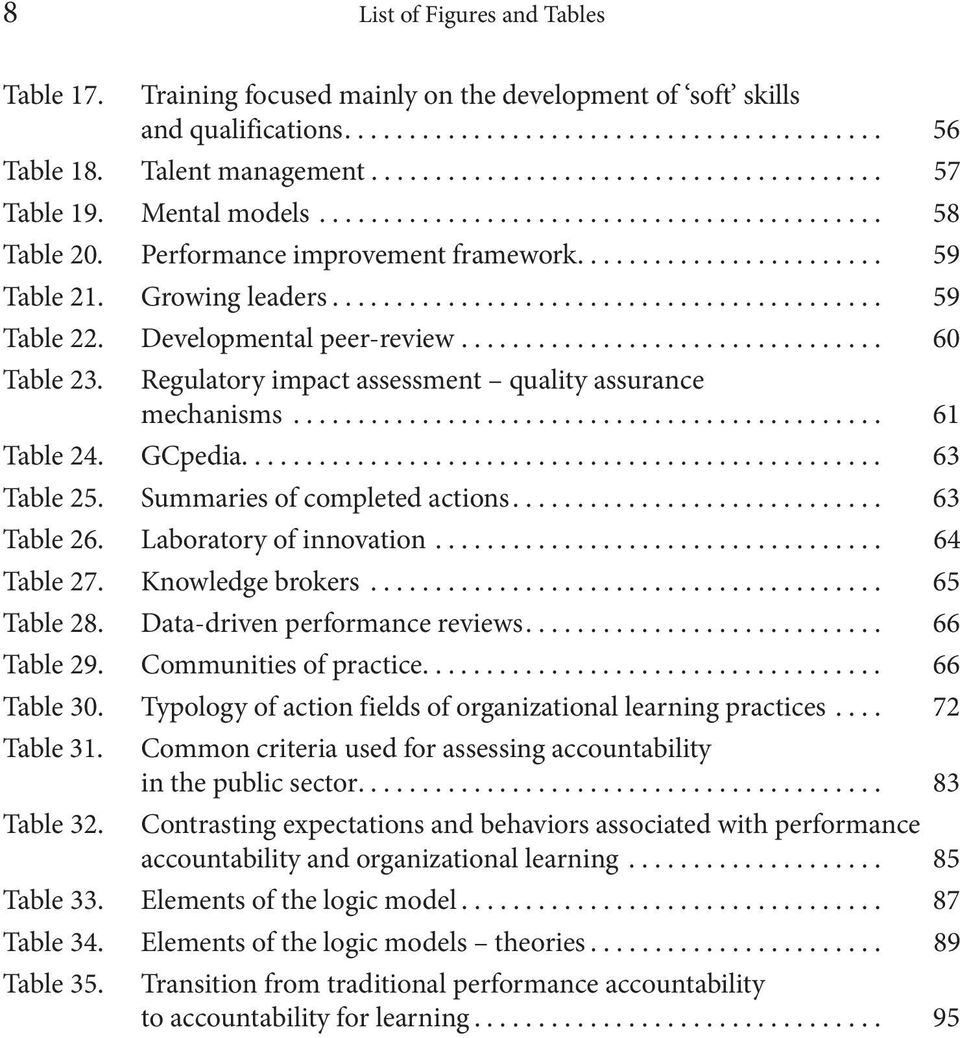 Growing leaders........................................... 59 Table 22. Developmental peer-review................................. 60 Table 23.