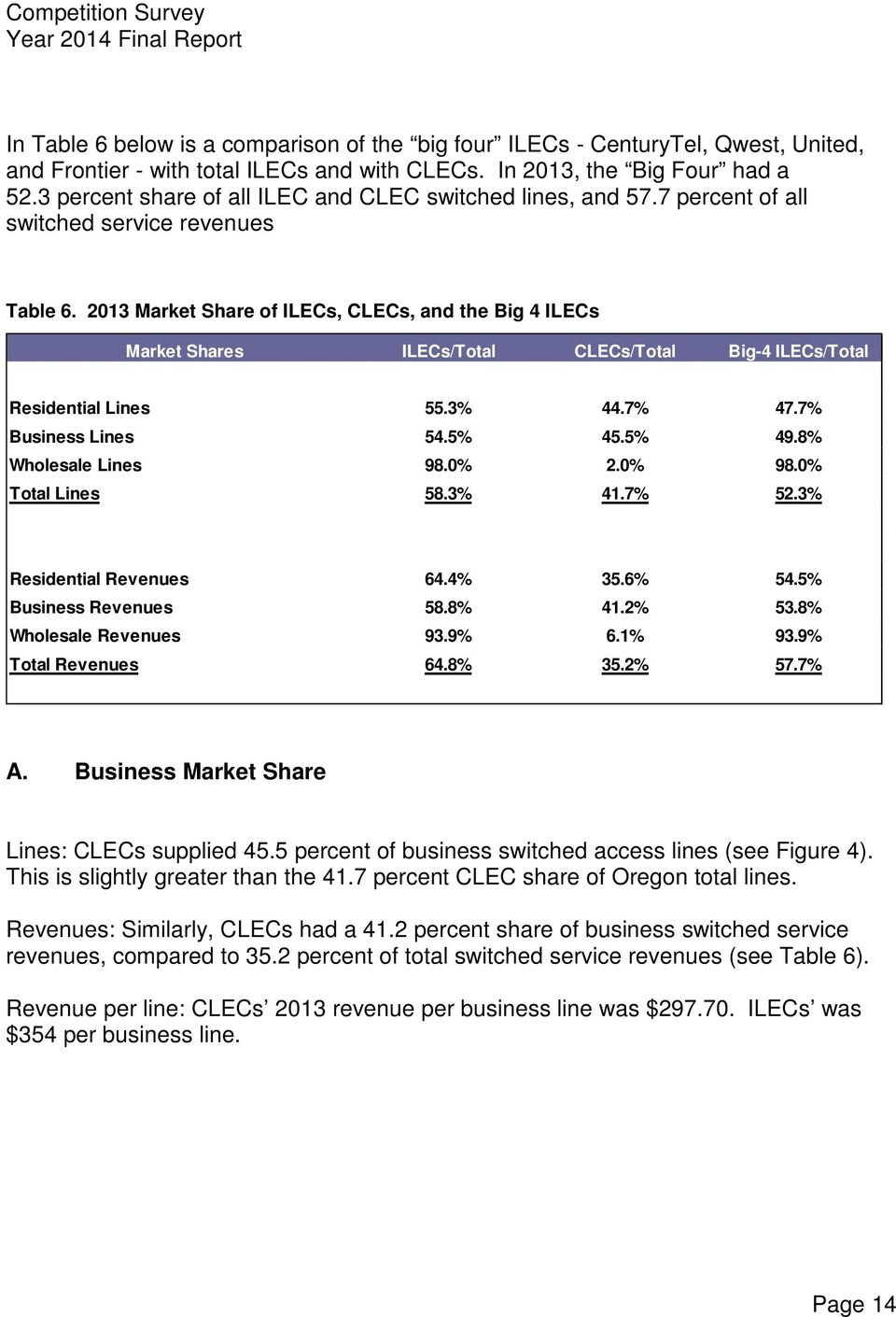 2013 Market Share of ILECs, CLECs, and the Big 4 ILECs Market Shares ILECs/Total CLECs/Total Big-4 ILECs/Total SWITCHED LINES ILECs/Total CLECs/Total Big-4 ILECs/Total Residential Lines 55.3% 44.
