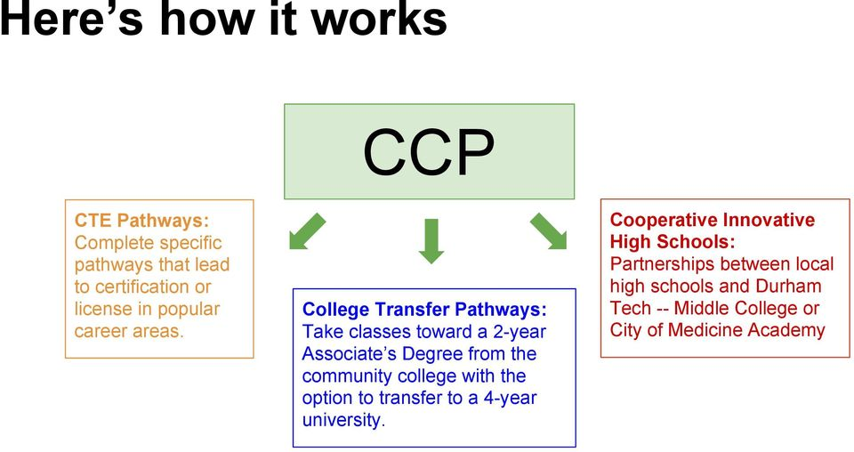College Transfer Pathways: Take classes toward a 2-year Associate s Degree from the community college