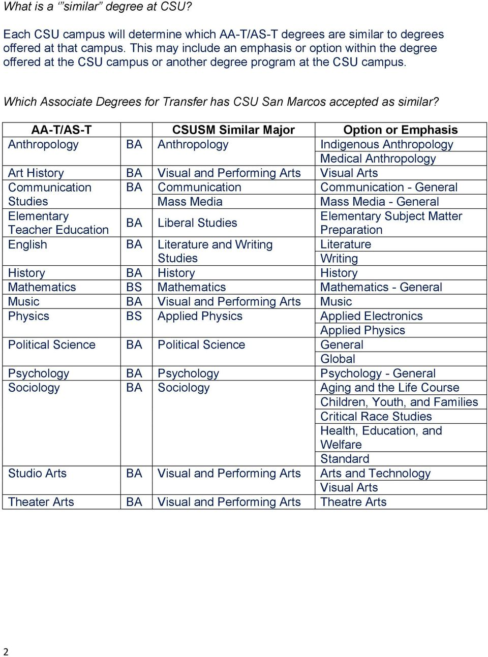 Which Associate Degrees for Transfer has CSU San Marcos accepted as similar?