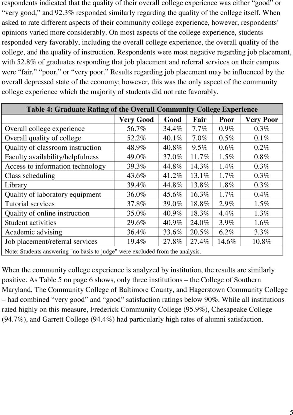On most aspects of the college experience, students responded very favorably, including the overall college experience, the overall quality of the college, and the quality of instruction.