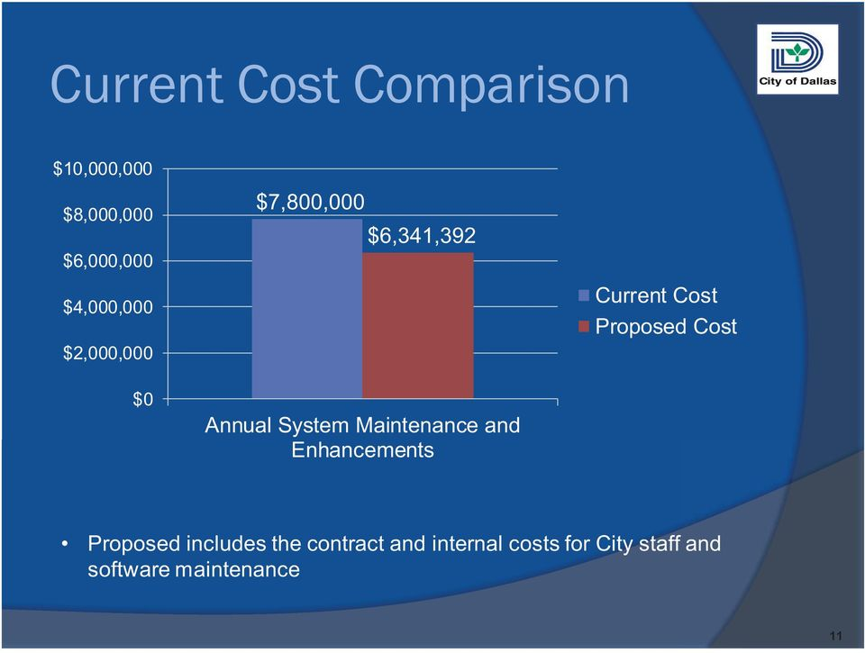 Cost $0 Annual System Maintenance and Enhancements Proposed