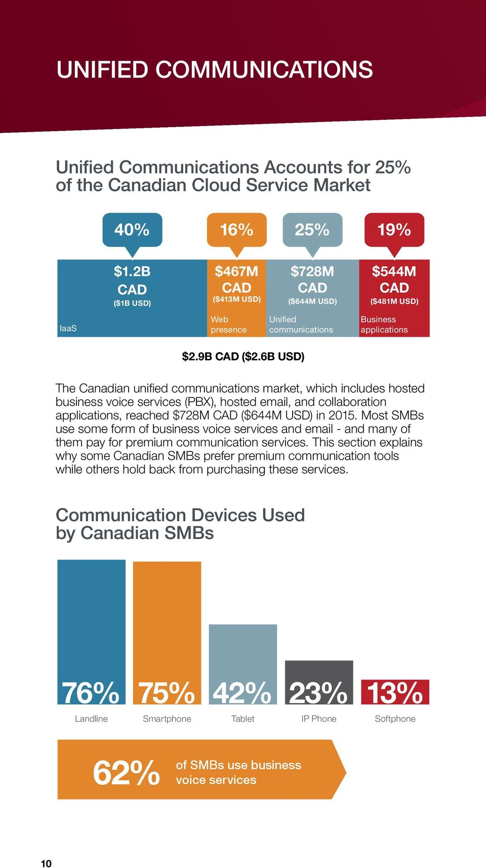 6B USD) The Canadian unified communications market, which includes hosted business voice services (PBX), hosted email, and collaboration applications, reached $728M ($644M USD) in 2015.