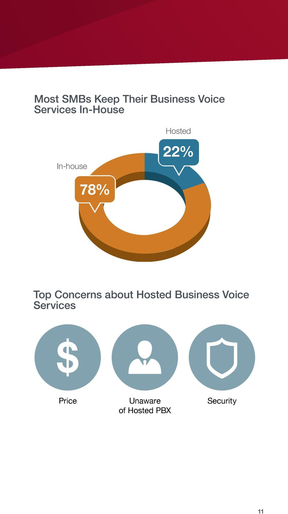 Top Concerns about Hosted Business Voice