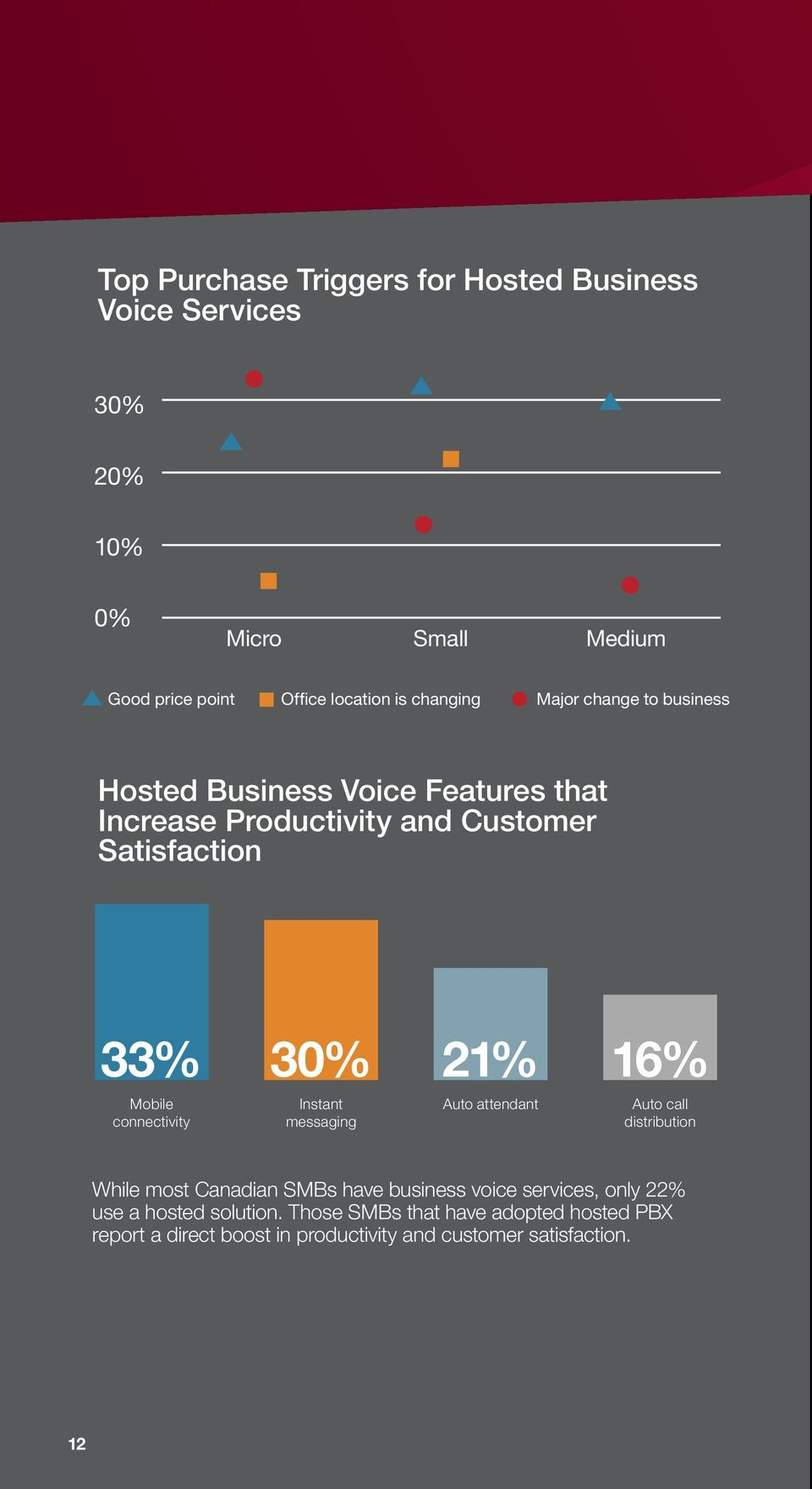 16% Mobile connectivity Instant messaging Auto attendant Auto call distribution While most Canadian SMBs have business voice