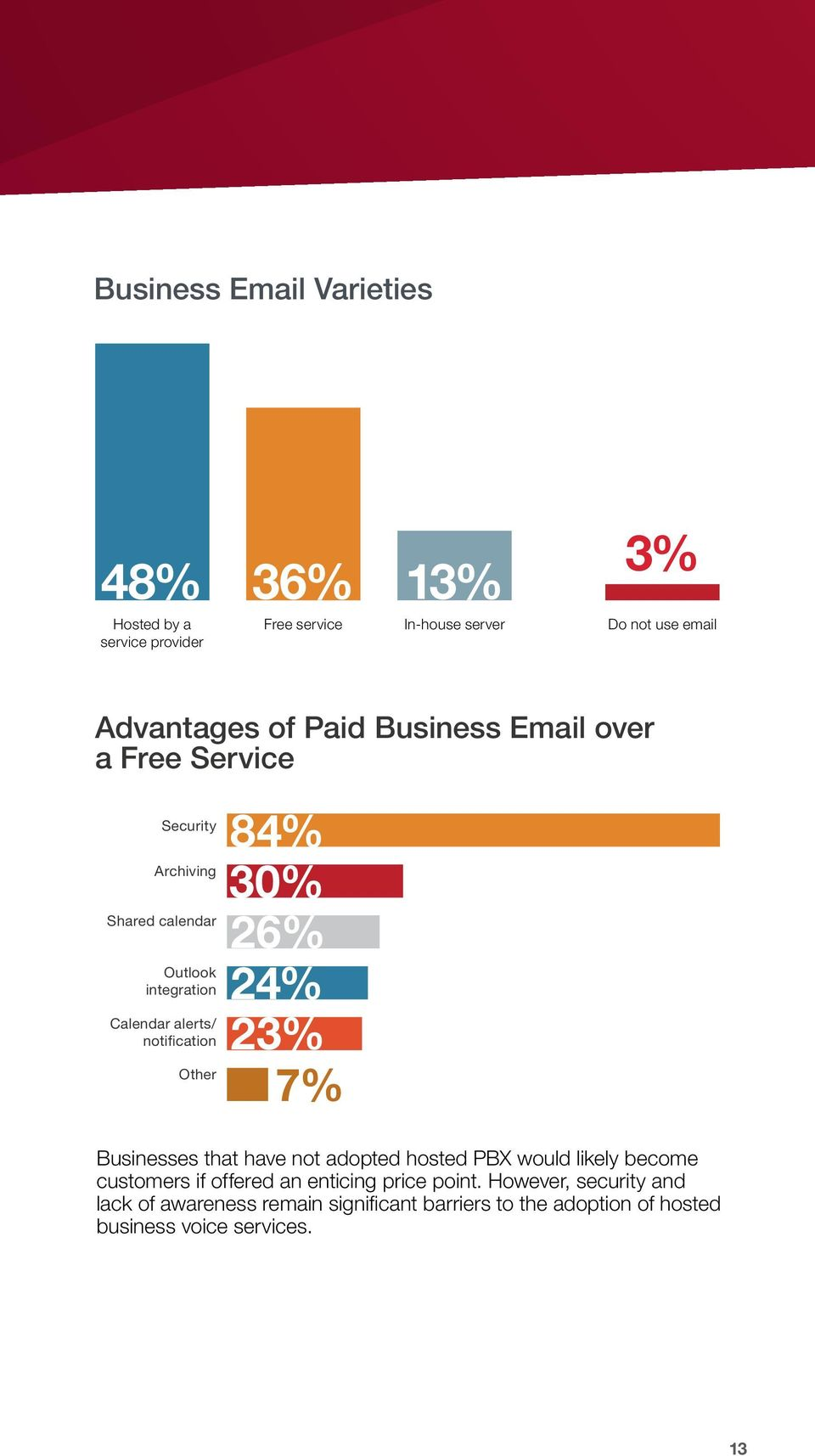 Other 84% 30% 26% 24% 23% 7% Businesses that have not adopted hosted PBX would likely become customers if offered an enticing