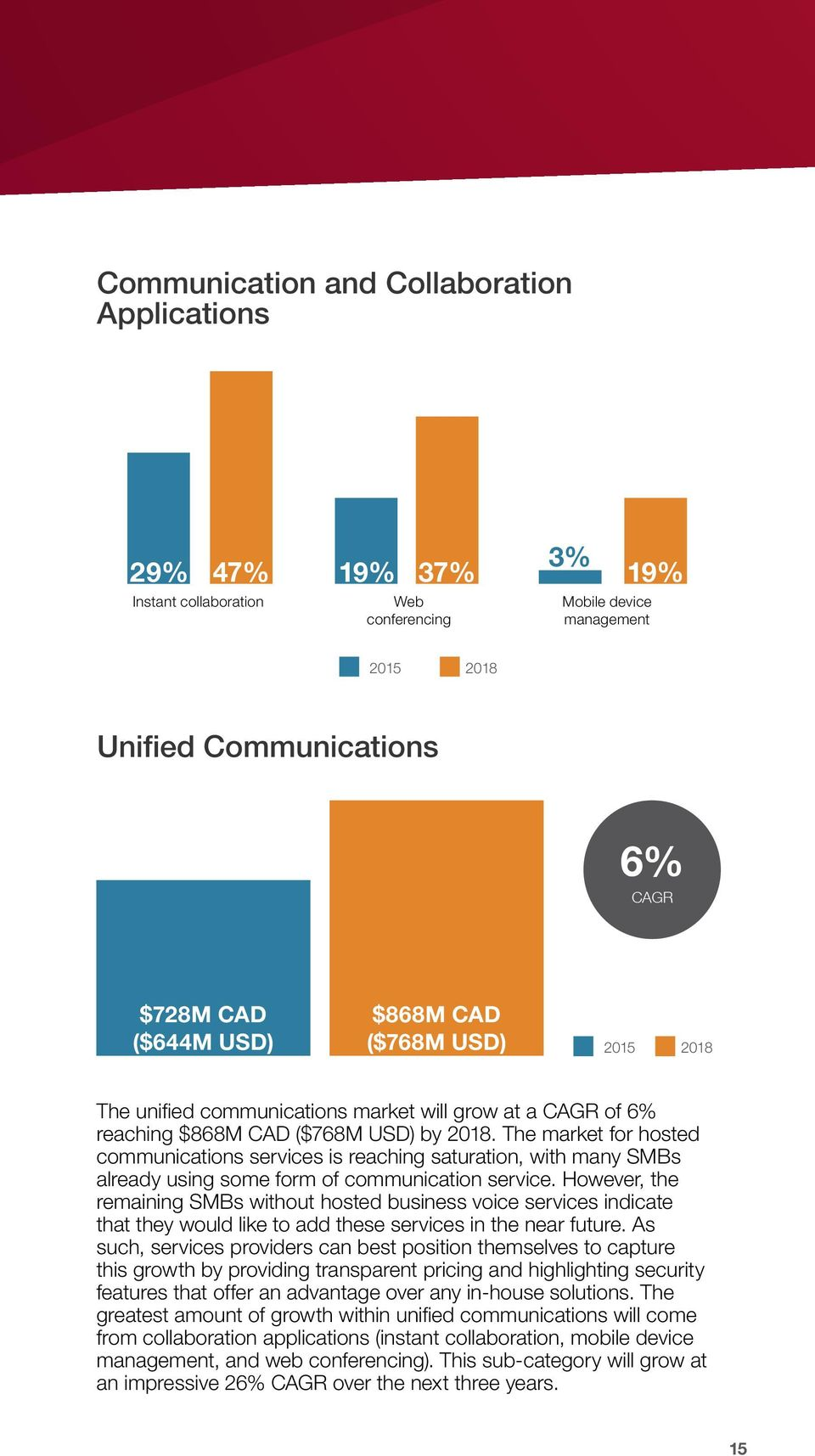 The market for hosted communications services is reaching saturation, with many SMBs already using some form of communication service.