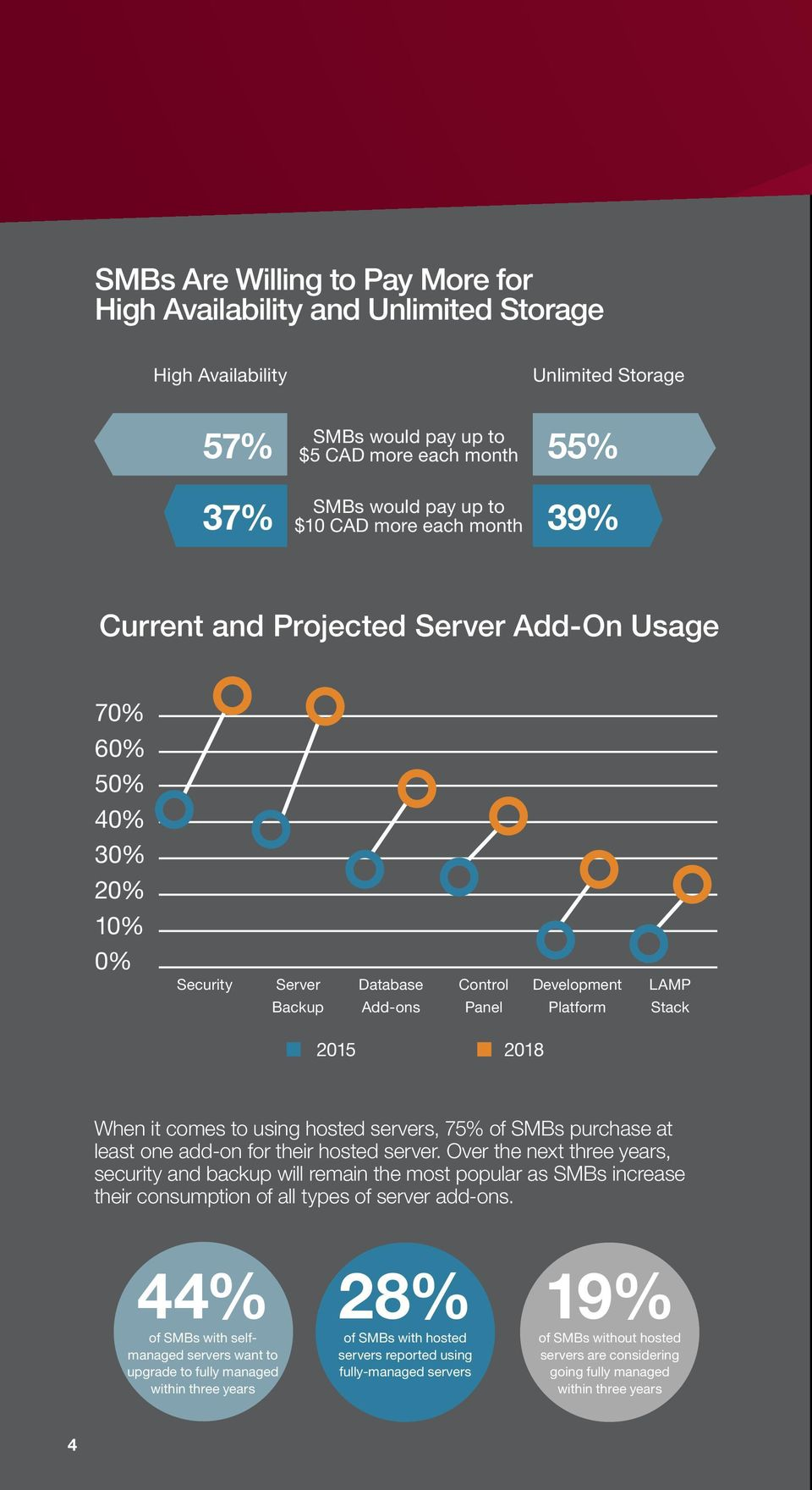 using hosted servers, 75% of SMBs purchase at least one add-on for their hosted server.