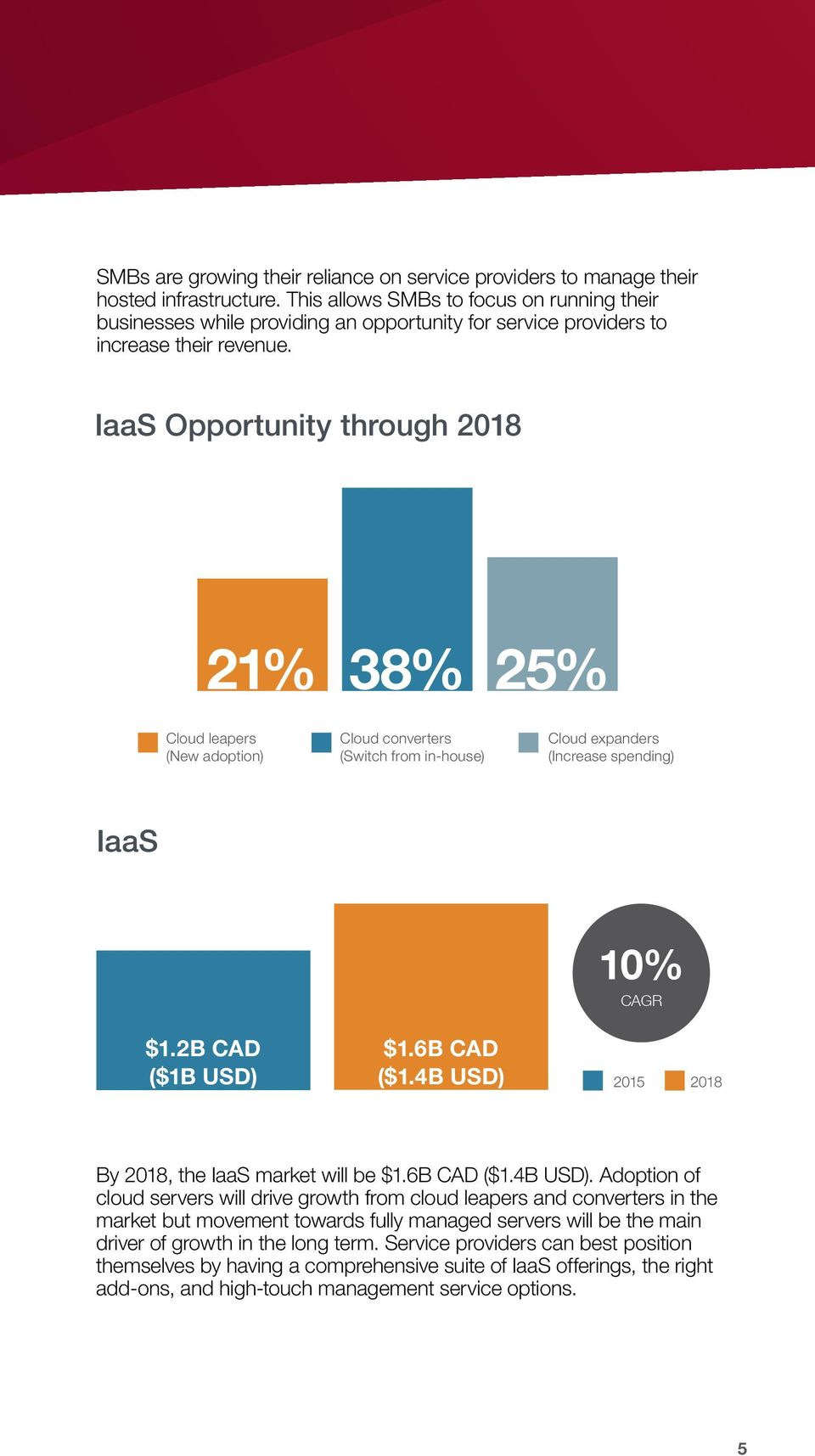 IaaS Opportunity through 2018 21% 38% 25% Cloud leapers (New adoption) Cloud converters (Switch from in-house) Cloud expanders (Increase spending) IaaS 10% CAGR $1.2B ($1B USD) $1.6B ($1.
