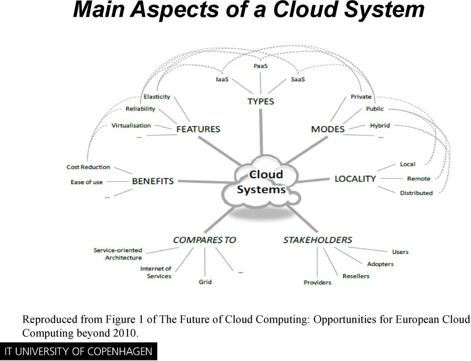 Future of Cloud Computing: