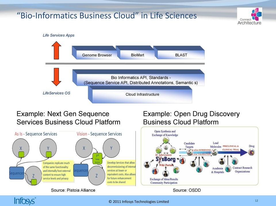 Semantic s) LifeServices OS Cloud Infrastructure Example: Next Gen Sequence Services Business