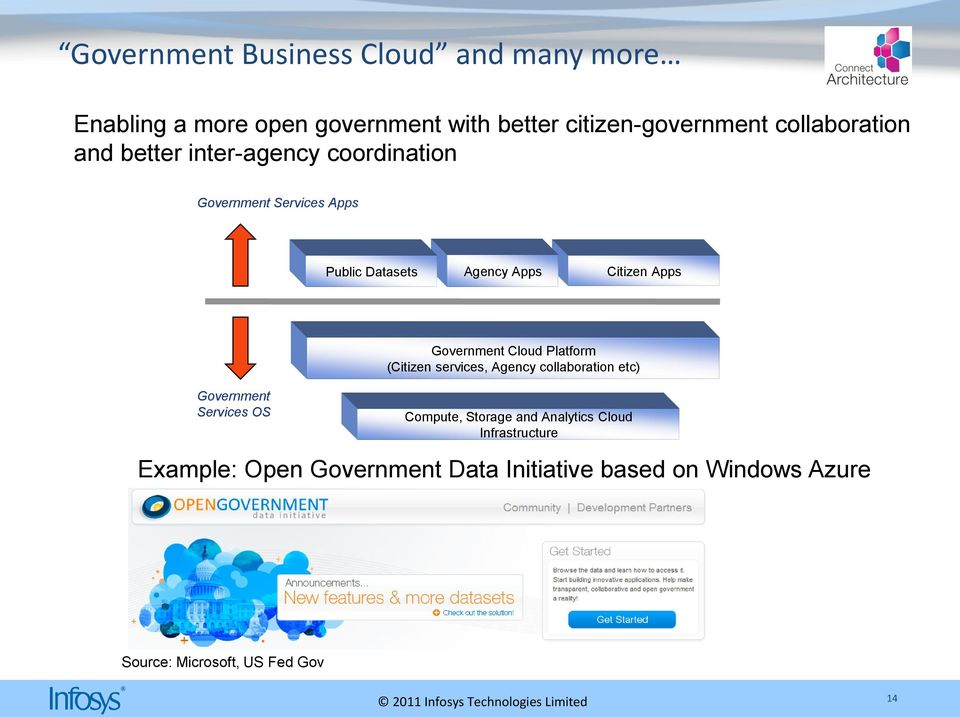 Apps Government Services OS Government Cloud Platform (Citizen services, Agency collaboration etc) Compute, Storage