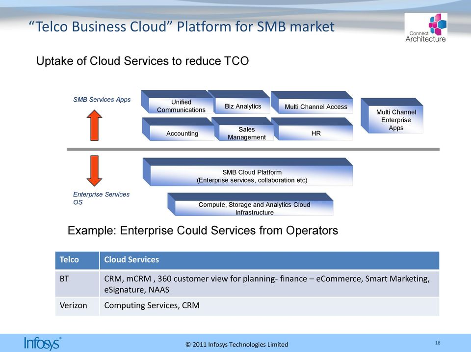 services, collaboration etc) Compute, Storage and Analytics Cloud Infrastructure Example: Enterprise Could Services from Operators Telco BT
