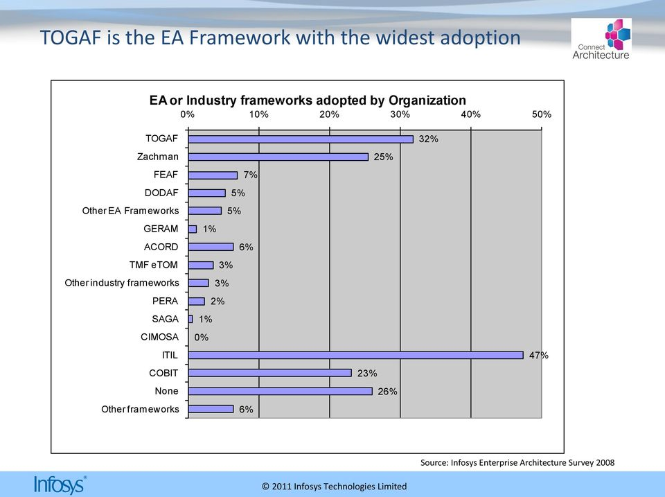 TMF etom Other industry frameworks PERA SAGA CIMOSA ITIL COBIT None Other frameworks 7% 5%