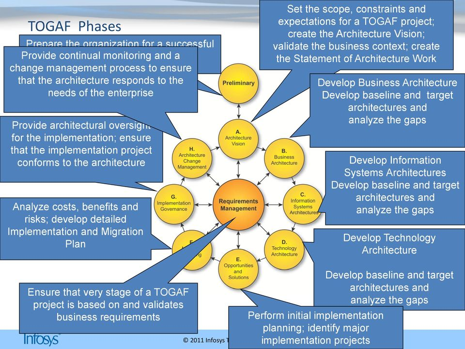 Implementation and Migration Plan Set the scope, constraints and expectations for a TOGAF project; create the Architecture Vision; validate the business context; create the Statement of Architecture