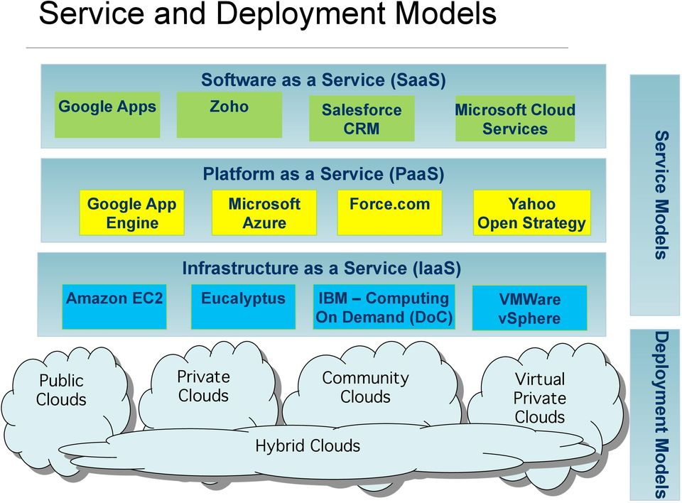 com Infrastructure as a Service (IaaS) Amazon EC2 Eucalyptus IBM Computing On Demand (DoC) Private Clouds!
