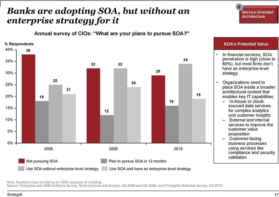 0% 25 18 2008 Not pursuing SOA 21 24 12 2009 Plan to pursue SOA in 12 months 16 2010 19 Organizations need to place SOA inside a broader architectural context that enables key IT capabilities: