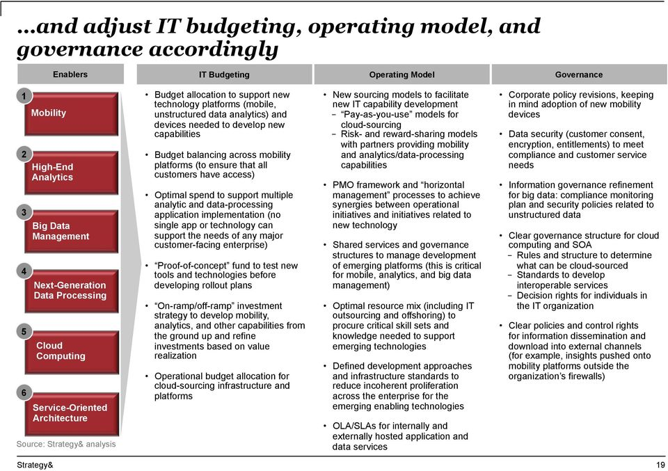 capabilities Budget balancing across mobility platforms (to ensure that all customers have access) Optimal spend to support multiple analytic and data-processing application implementation (no single