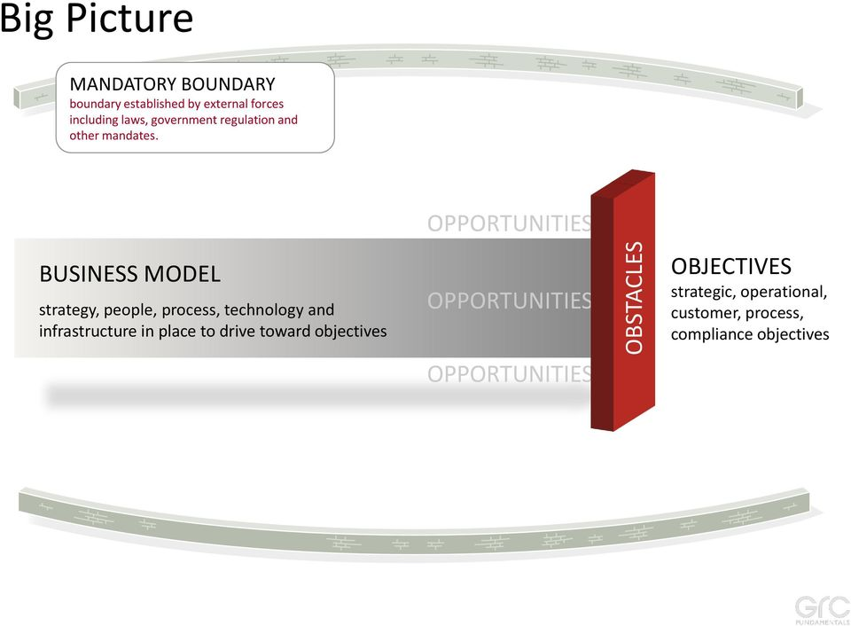 BUSINESS MODEL strategy, people, process, technology and infrastructure in place to drive