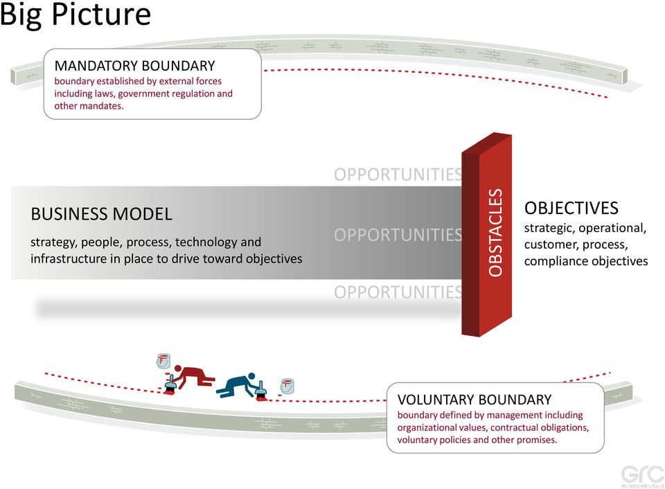 BUSINESS MODEL strategy, people, process, technology and infrastructure in place to drive toward objectives OPPORTUNITIES