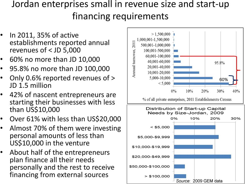 5 million 60% 42% of nascent entrepreneurs are starting their businesses with less Distribution of Start-up Capital than US$10,000 Needs by Size-Jordan, 2009 Over 61% with less than US$20,000 <