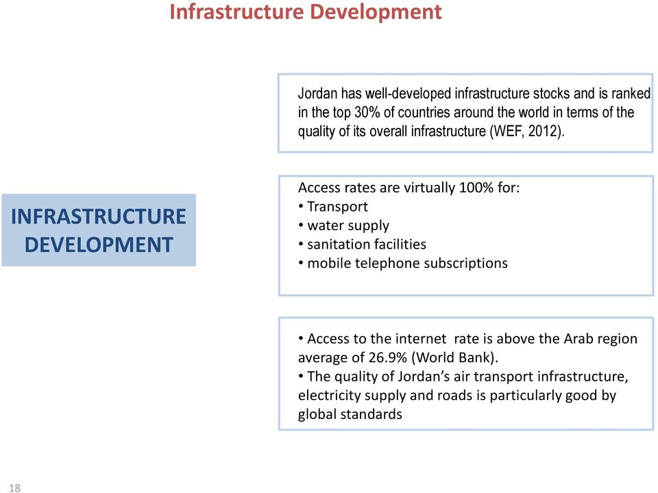 INFRASTRUCTURE DEVELOPMENT Access rates are virtually 100% for: Transport water supply sanitation facilities mobile telephone