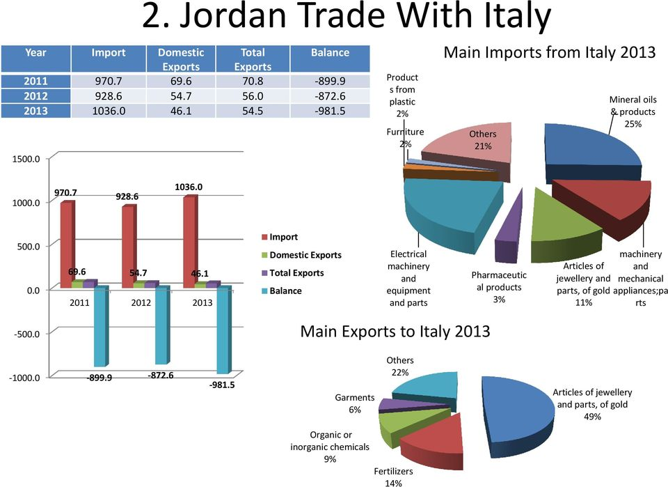 1 2011 2012 2013 Import Domestic Exports Total Exports Balance Electrical machinery and equipment and parts 22% Main Exports to Italy 2013 Pharmaceutic al products 3% Articles of
