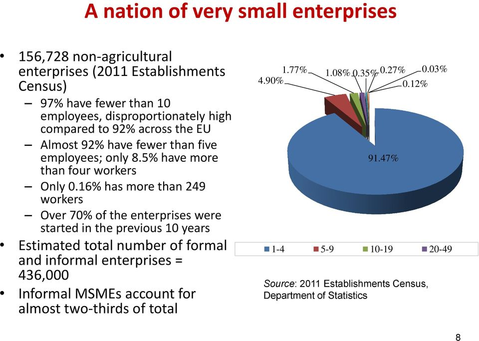 16% has more than 249 workers Over 70% of the enterprises were started in the previous 10 years Estimated total number of formal and informal enterprises =