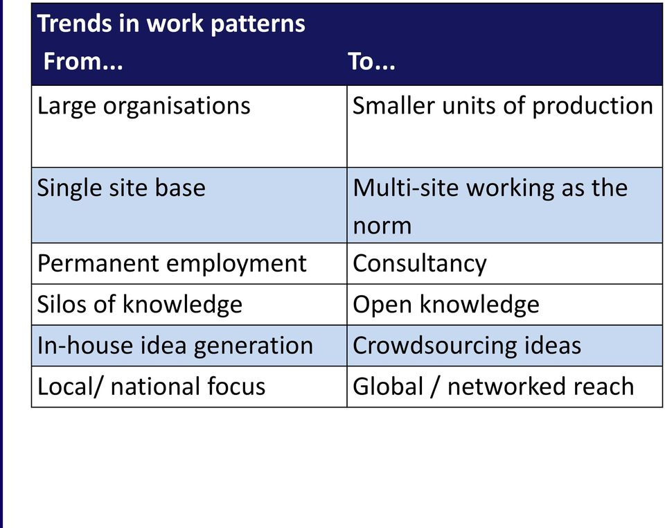 employment Silos of knowledge In-house idea generation Local/ national focus