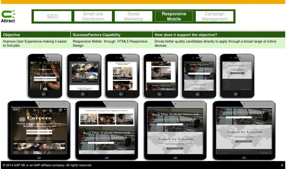 Responsive Design Drives better quality candidates directly to apply through a