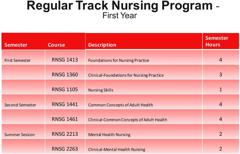 Nursing Skills 1 Second Semester RNSG 1441 Common Concepts of Adult Health 4 RNSG 1461
