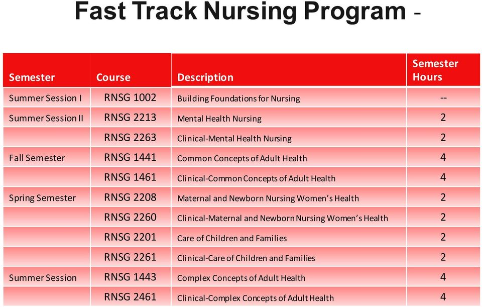 Spring Semester RNSG 2208 Maternal and Newborn Nursing Women s Health 2 RNSG 2260 Clinical-Maternal and NewbornNursing Women s Health 2 RNSG 2201 Care of Children and