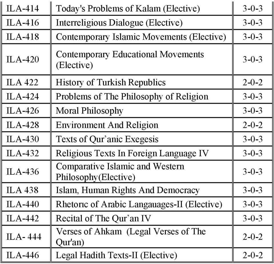 anic Exegesis 3-0-3 ILA-432 Religius Texts In Freign Language IV 3-0-3 ILA-436 Cmparative Islamic and Western Philsphy(Elective) 3-0-3 ILA 438 Islam, Human Rights And Demcracy 3-0-3 ILA-440