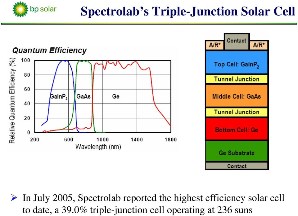 highest efficiency solar cell to date, a