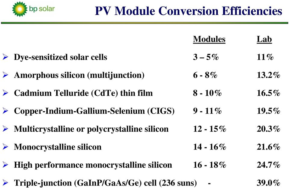 5% Copper-Indium-Gallium-Selenium (CIGS) 9-11% 19.5% Multicrystalline or polycrystalline silicon 12-15% 20.