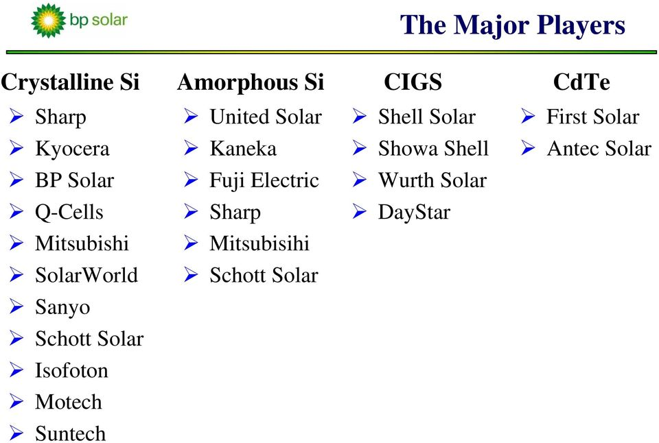 BP Solar Fuji Electric Wurth Solar Q-Cells Sharp DayStar Mitsubishi