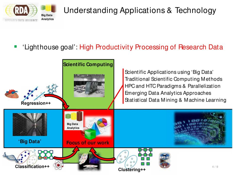 Scientific Computing Methods HPC and HTC Paradigms & Parallelization Emerging Data Approaches
