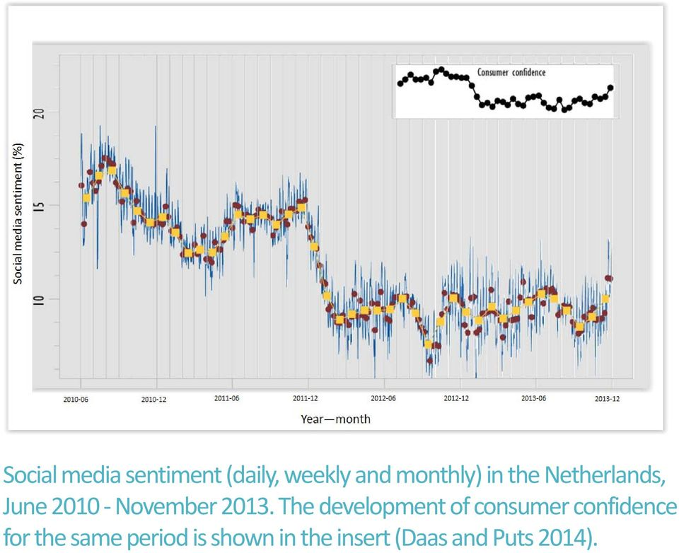 The development of consumer confidence for the
