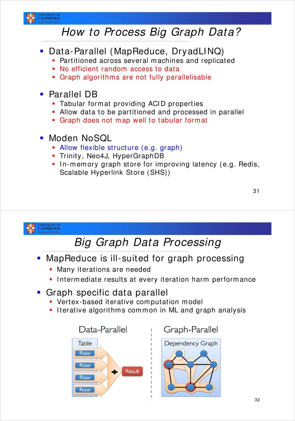 providing ACID properties Allow data to be partitioned and processed in parallel Graph does not map well to tabular format Moden NoSQL Allow flexible structure (e.g. graph) Trinity, Neo4J, HyperGraphDB In-memory graph store for improving latency (e.
