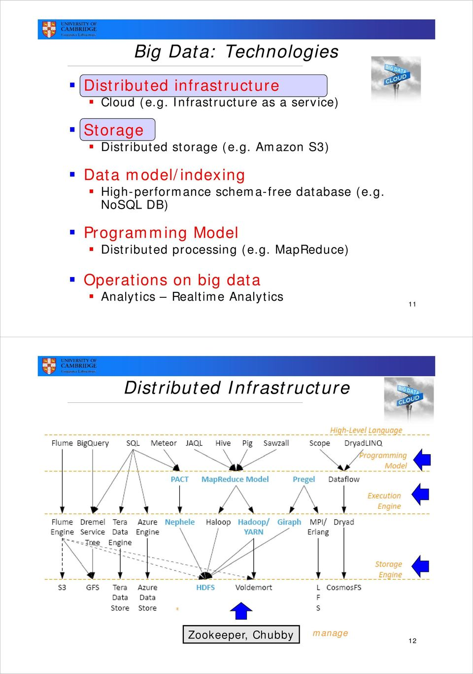 g. MapReduce) Operations on big data Analytics Realtime Analytics 11 Distributed
