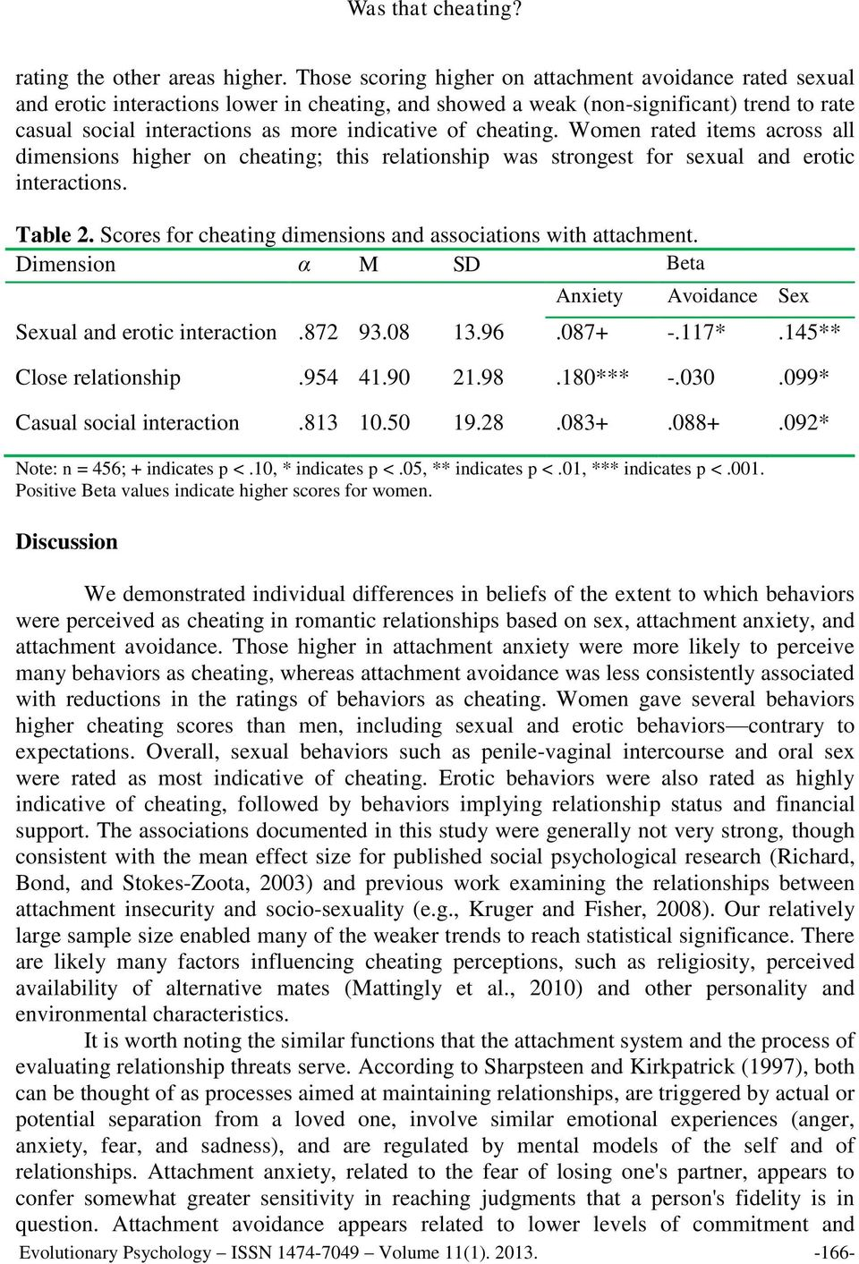 cheating. Women rated items across all dimensions higher on cheating; this relationship was strongest for sexual and erotic interactions. Table 2.