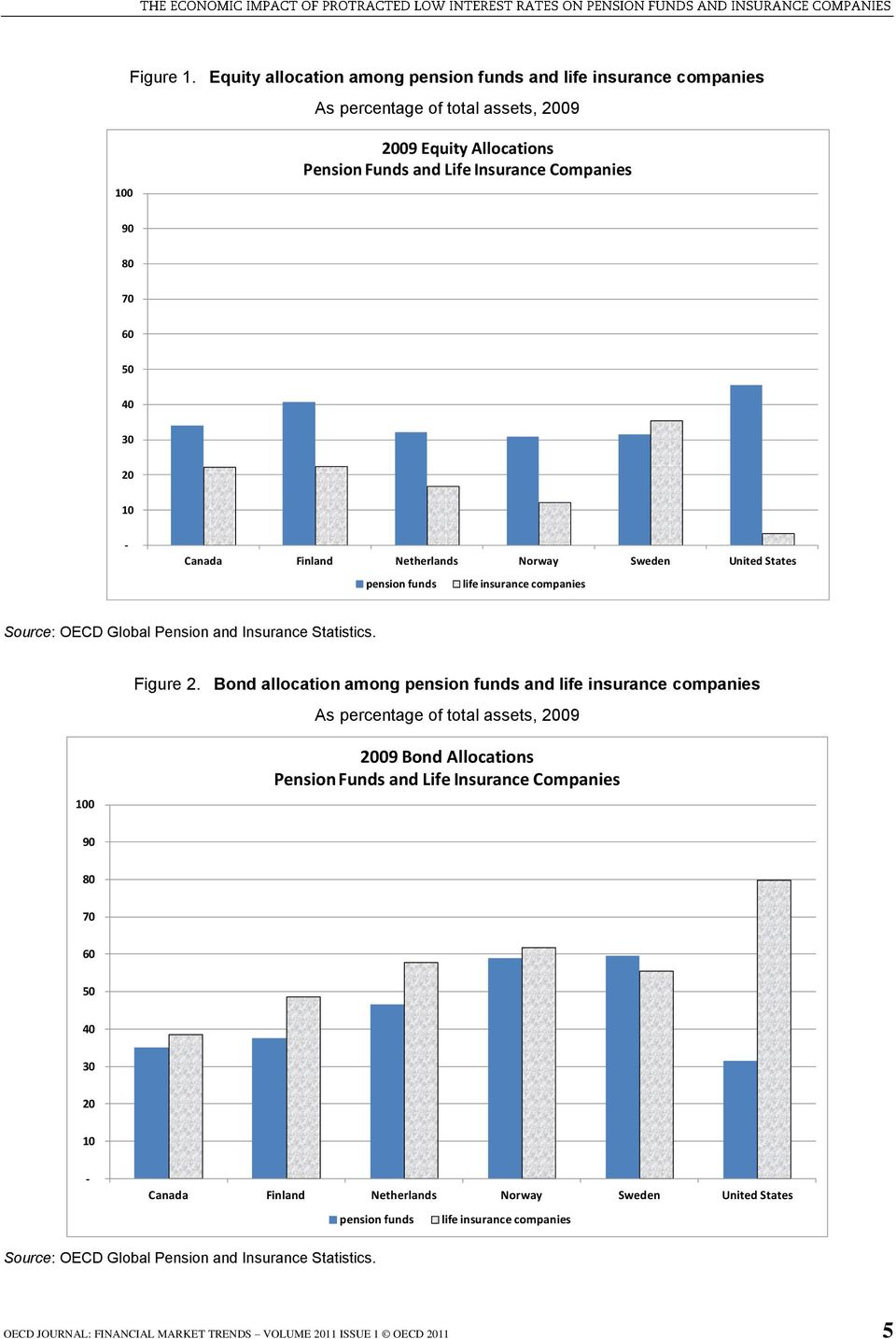 20 10 - Canada Finland Netherlands Norway Sweden United States pension funds life insurance companies Source: OECD Global Pension and Insurance Statistics. Figure 2.