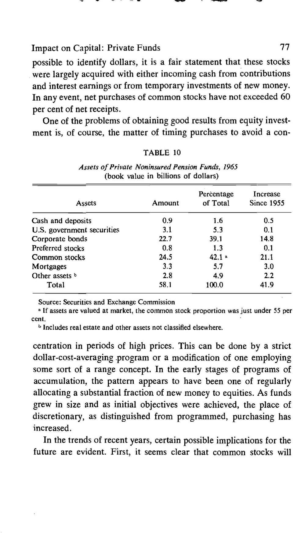 One of the problems of obtaining good results from equity investment is, of course, the matter of timing purchases to avoid a con- TABLE 10 Assets of Private Non insured Pension Funds, 1965 (book