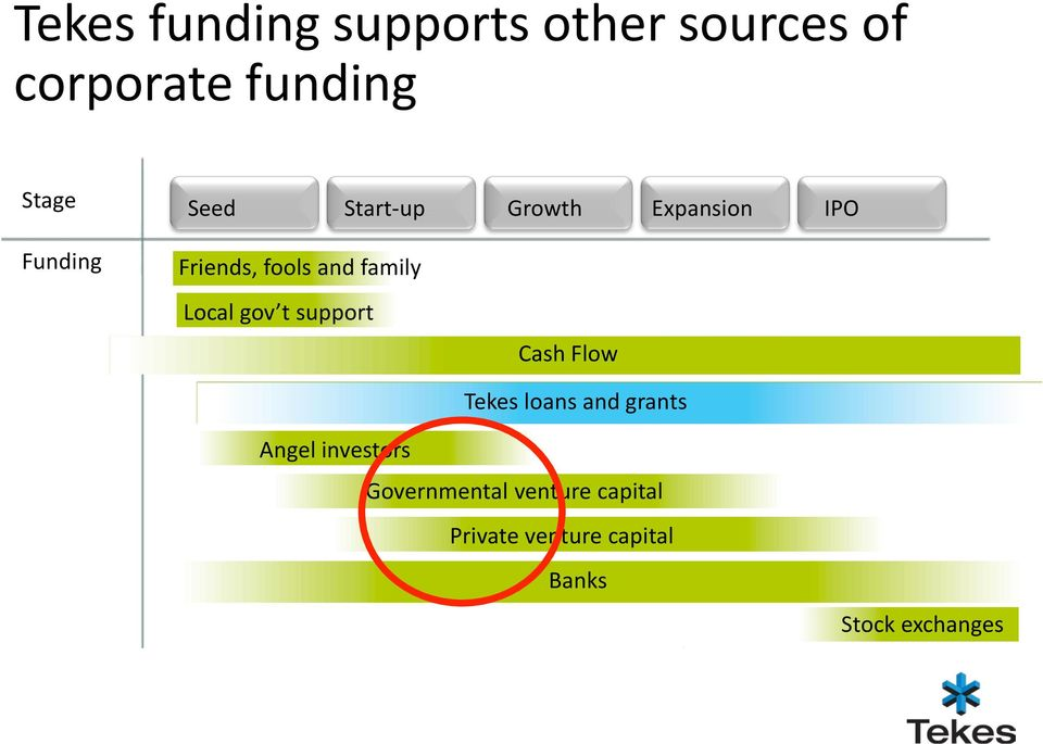 Local gov t support Cash Flow Tekes loans and grants Angel investors
