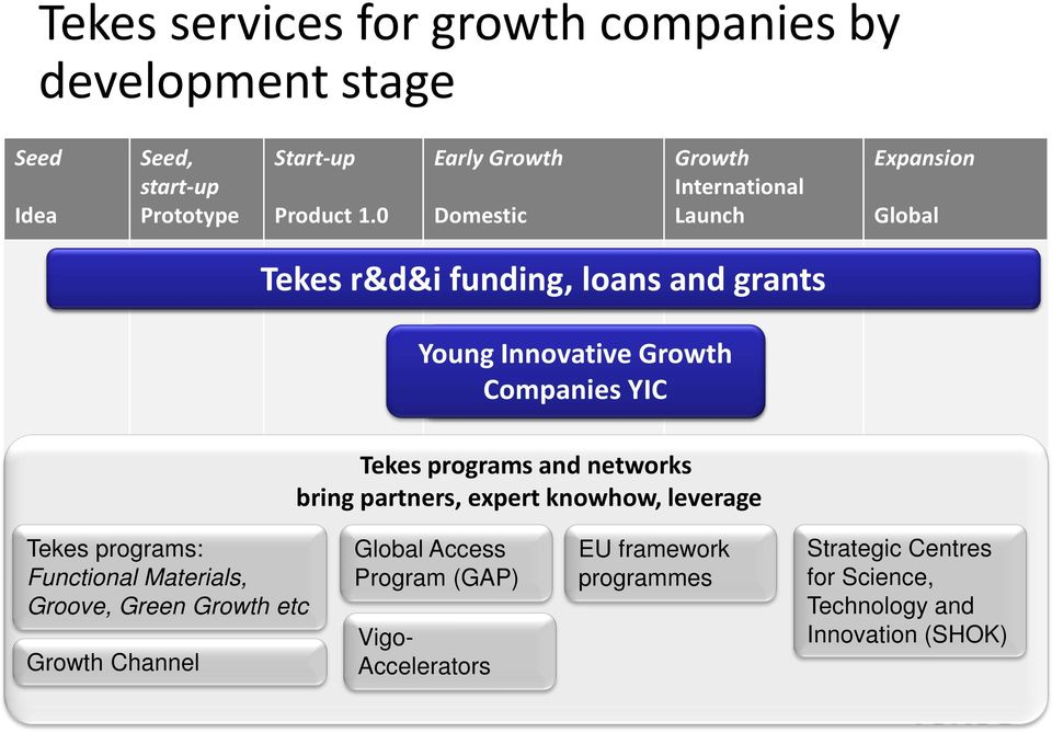 Young Business Innovative development Growth funding, Companies < 6yrs YIC old Tekes programs and networks bring partners, expert knowhow, leverage Tekes
