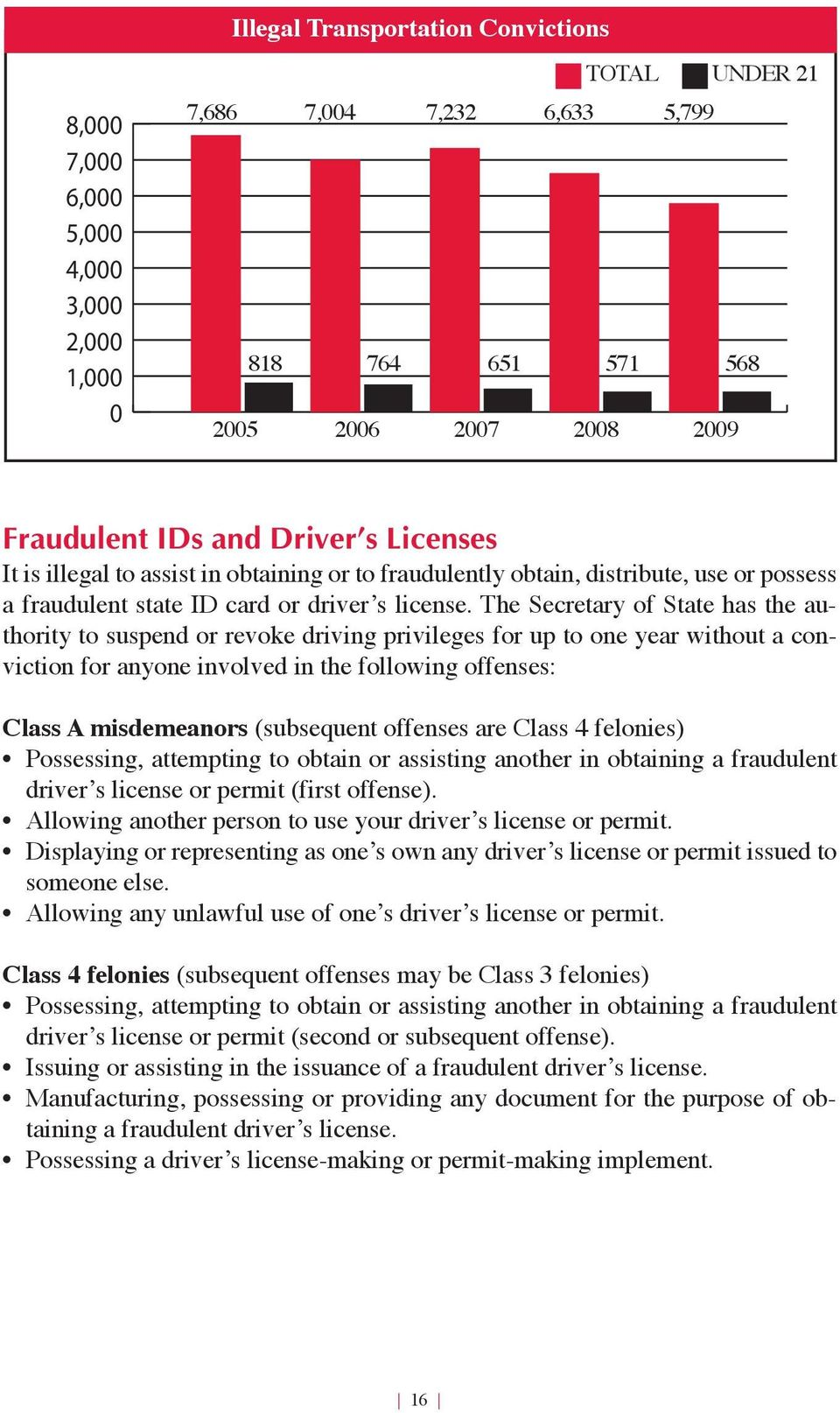 The Secretary of State has the authority to suspend or revoke driving privileges for up to one year without a conviction for anyone involved in the following offenses: Class A misdemeanors